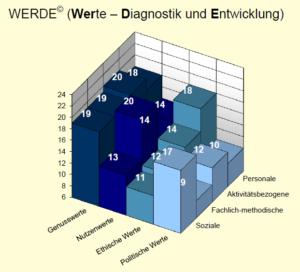 WERDE© ist ein Verfahren, das den Zusammenhang von Kompetenzen und Werten thematisiert, systematisiert und misst.